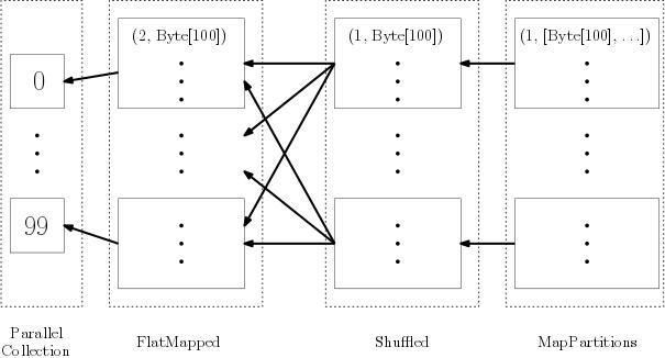flatMap は限定依存, groupByKey は広域依存になる.