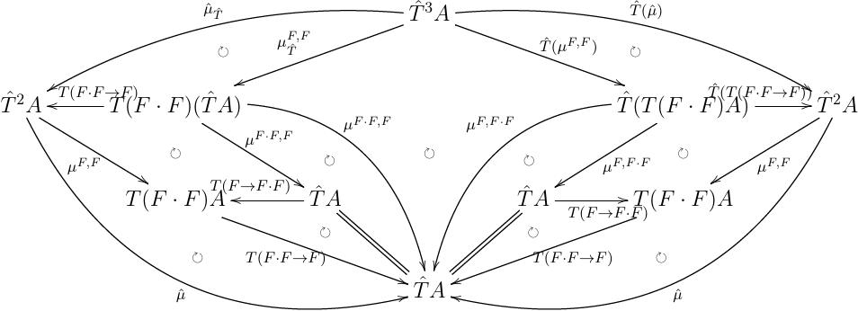 monad の associativity について,計算している図式.
