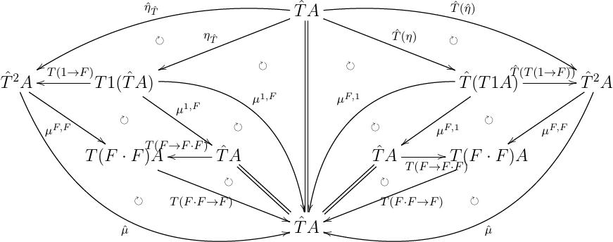monad の identity について,計算している図式.