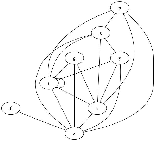 それぞれの変数が両方計算されるパスを表すグラフ