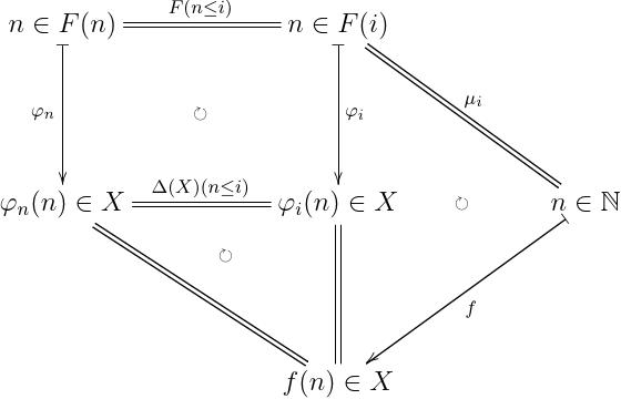 一意性について,計算している図式.