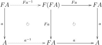 initial algebra に :math:`F` を適用したものを介した, initial algebra から initial algebra への合成射
