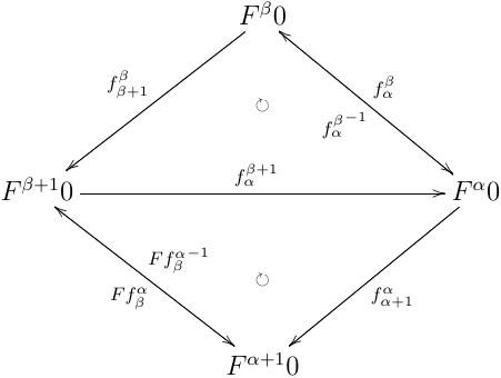 :math:`F f^\beta_\alpha = f^{\beta + 1}_\alpha; f^\alpha_{\alpha + 1}`,:math:`f^\beta_\alpha = f^\beta_{\beta + 1}; f^{\beta + 1}_\alpha` への同型射の分解