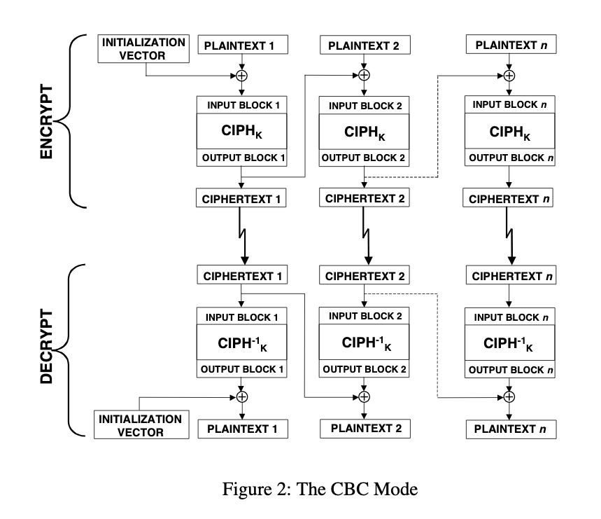 CBC モードのイメージ図